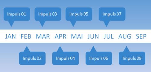 impulse-timeline2